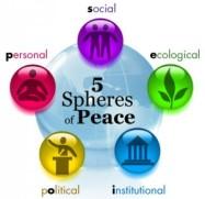 5-spheres-multicolor-300x291